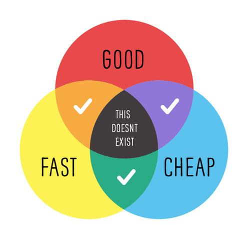 ven diagram of fast good and cheap